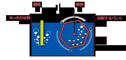 回転式めっき(バレルめっき)の仕組み
